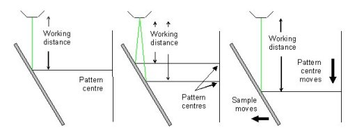 Left: With a tilted sample, the pattern centre position will depend on the sample working distance. Middle: The top and bottom of the field of view may have a different working distance and hence pattern centre positions. Right: If the sample is moved, the working distance and hence pattern centre position will change