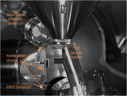 The geometry of a system set up for TKD. Electron transparent samples are mounted horizontally in the SEM chamber and posi­tioned towards the top of the EBSD detector's phosphor screen.