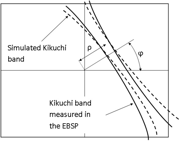 Sketch to illustrate optimising the fit of a single, simulated Kikuchi band to the real, measured Kikuchi band (in the high-resolution EBSP space) – fit parameters are (</em><em>ρ, </em><em>ϕ</em>